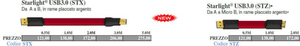 5.0M WIREWORLD Ultraviolet Displayport Video Cable